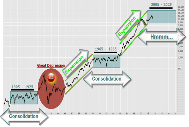 DOW Market 20 Year Cycle